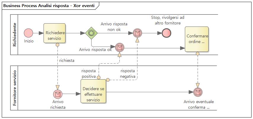 BPMN: analisi risposta con Xor basato su eventi